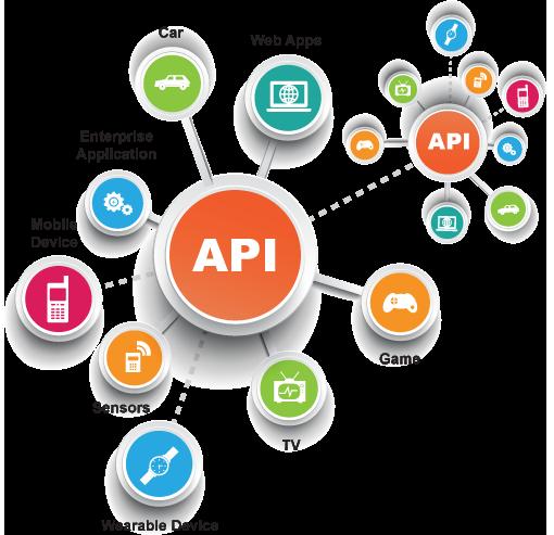 API, iphonedroid